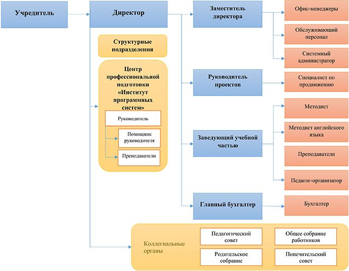 Структура и органы управления АНО ДПО «Инфосфера»